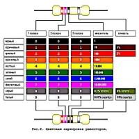 Постоянные резисторы 2 Om - 10 kOm (60)